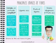Principales sources de fibres