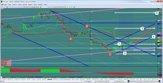 Best trading software - june 2015 | ... Trading in the Forex upcoming week of June 1, 2015 | ProAct Traders