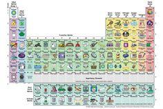 La mejor tabla periódica ilustrada para estudiar los elementos y enterarse | BuenaVida | EL PAÍS