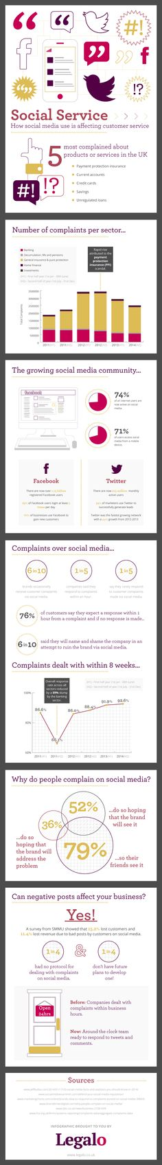How Social Media Is Affecting Customer Service (Infographic): http://www.providesupport.com/blog/social-media-affecting-customer-service/ #custserv #infographic