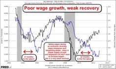 even as unemployment modestly eases, wages grow at historically low rates