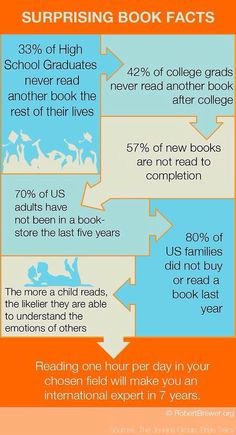 Sad facts about books