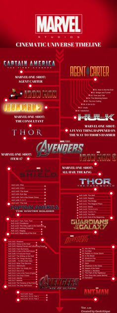 The Marvel Cinematic Universe Chronological Timeline. More useful information…