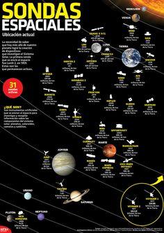 #SabíasQue la primera sonda que se envió al espacio fue Lunik 2, en 1959. #Infographic Earth And Space Science, Earth From Space, Science And Nature, Cosmos, Physics Jokes, Curious Facts, Nasa Missions, Nasa Images, Science Facts