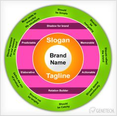 Why slogans are a must have. Why it is the important part of branding?