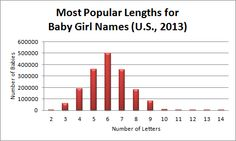 The most popular lengths for girl names in 2013 were 6 letters, 5 letters and 7 letters. #babynames
