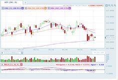 Make Money In Up & Down Markets