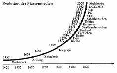 Evolution der Massenmedien