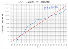 Adoption of spaced repetition Spaced Repetition, Line Chart, Adoption, Diagram, Foster Care Adoption