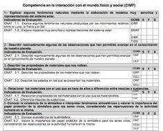 Registros de Criterios e Indicadores de Evaluación adaptados. Aula pt.