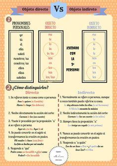 Spanish Basics How to Describe a Person's Face Teach Me Spanish, Spanish Notes, Spanish Basics, Spanish Grammar, Spanish Vocabulary, Spanish Language Learning, Spanish Teacher, Spanish Classroom, Spanish Lessons