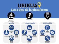 infografia francis ortiz - Buscar con Google Apps, Google, Augmented Reality, Wedges, Management, App, Appliques