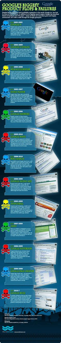 The history of Internet search engines History Of Google, Social Media Marketing, Digital Marketing, Internet Marketing, Internet Usage, Google Plus, Business Magazine, Information Graphics, Cover