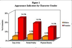 Smith and Choueiti, appearance indicators by character gender, in family films (G, PG, PG-13).