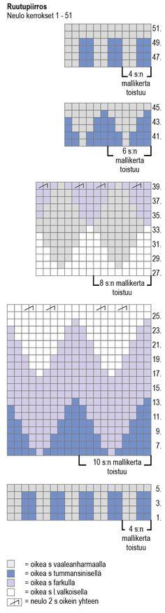 Nordic Yarns and Design since 1928 Bar Chart, Yarns, Knits, Diagram, Knitting, Pattern, Design, Tricot, Breien