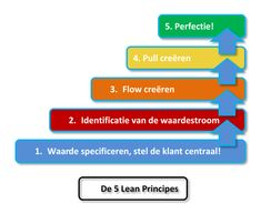 Lean Six Sigma, Infographic, Search, Business, Google, Infographics, Searching, Store, Business Illustration