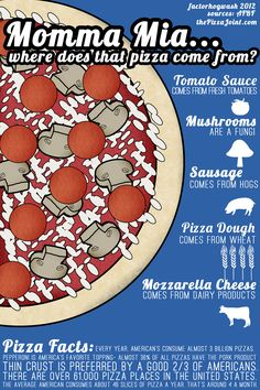 In honor of the Ag Pizza Party, here's some facts about America's favorite ethnic food! #agvocate factorhogwash.blo... www.facebook.com/...
