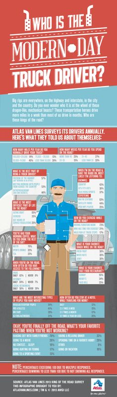 Modern Day Truck Driver