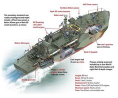 Fairly bristling with weaponry, Elco patrol boats provided fire support for troop landings, laid and destroyed mines, carried out rescues, disrupted supply lines and even accounted for a few large enemy ships. (Illustration by Gregory Proch)