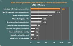 SoLoMo is dé traveltrend van 2012 | Marketingfacts