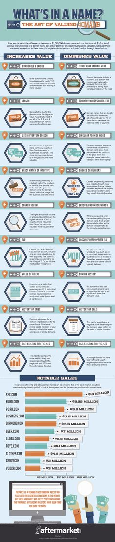 What's in a name? The art of valuing domains #infographic