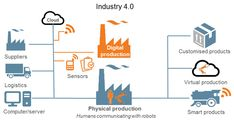 The traditional manufacturing process typically consists of three parties: the physical manufacturer; and services providers. Fourth Industrial Revolution, Images Google, Digital Technology, Physics, Future, Google Search, Future Tense, Physique