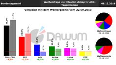 Vergleich Umfrage / Wahlergebnis: Bundestagswahl (#btw) - Infratest dimap - 08.12.2016