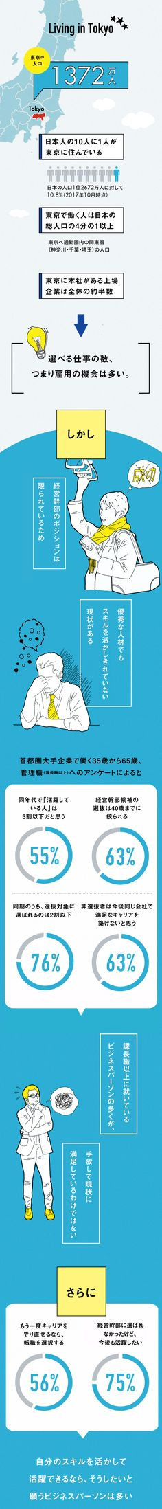 【インフォグラフィック】SELF TURNの時代