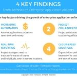 Businesses Becoming Increasingly Dependent on Enterprise Application Integration, Market Growth to Intensify: Technavio