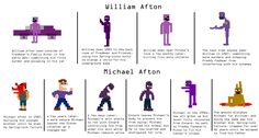 After the release of Custom Night for Sister Location and the final cut scene foreshadowing FNaF 6 with Michael Afton, some people (Not all) have been a little confused on which Purple Guy sprite b. Fnaf Theories, Dave Miller, Fnaf 4, William Afton, Fnaf Characters, 2 Kind, Fnaf Sister Location, Freddy Fazbear, Game Theory