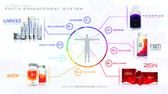 Jeunesse: One of the Industry's Youngest Companies Takes the World by Storm — Direct Selling News www.gailnash.jeunesseglobal.com