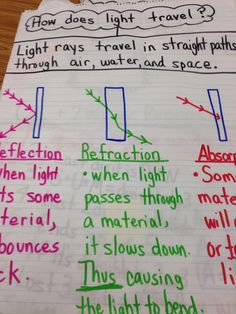 Image result for reflect refract absorb anchor chart