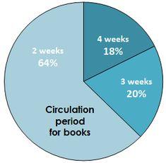South Dakota State, Infographics, Chart, Books, Information Graphics, Livros, Libros, Livres, Book