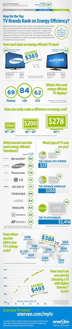 85 best infographics environment images on pinterest for Energy efficient brands