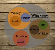 an extremely ugly infographic displaying the differences between whiskey and bourbon