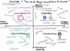 "The Challenge with Agile is culture – Industry Research has consistently reported for years. Adaptation of a new way of working often doesn't blend into ""business as usual"". Culture Industry, Industry Research, Thing 1, Effective Communication, Real Friends, Trends, Some Words, Design Thinking, People"