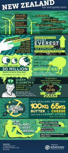 New Zealand fun facts infographic. Planning an adventure to New Zealand sometime soon? Check out some fun facts about the land that inspired Middle Earth. G Adventures Chatham Islands, Brisbane, Kiwiana, All Things New, New Zealand Travel, Moving To New Zealand, Thinking Day, G Adventures, Australia