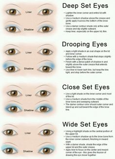 Eye shadow placement for individual eye shapes