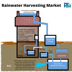 Rainwater harvesting is the accumulation and deposition of rainwater for reuse on-site, rather than allowing it to run off. Rainwater can be collected from rivers or roofs, and in many places, the water collected is redirected to a deep pit (well, shaft, or borehole), a reservoir with percolation, or collected from dew or fog with nets or other tools.