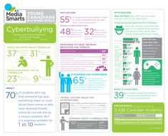 Mean girls, meaner boys? Study examines gender divide in cyberbullying Media Smart, Bullying Activities, Social Media Engagement, Anti Bullying, Cyber Bullying, Digital Citizenship, Mean Girls, Motivation, Embedded Image Permalink