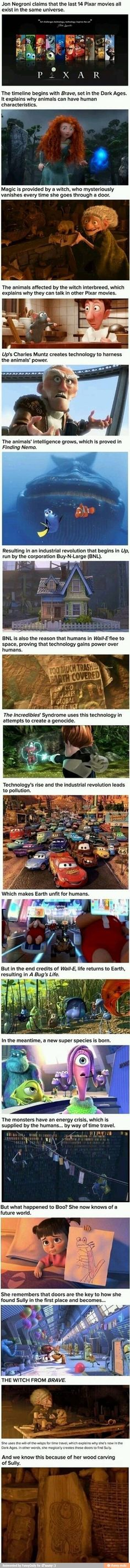 imgur: the simple image sharer This is an insane explanation of how the last 14 Pixar movies are all connected.