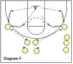 Guard shooting drills - wing jump-shot - Coach's Clipboard #Basketball Coaching