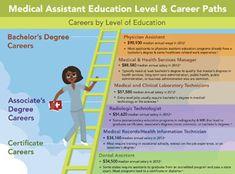 6 Qualities of a Successful Pediatric Medical Assistant #cma ...