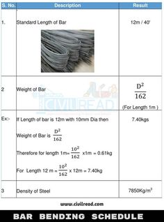 Calculate the amount of steel required for building using Bar Bending schedule. Learn hook, bend, Crank length in slabs & details about reinforcement rebars Civil Engineering Logo, Engineering Notes, Civil Engineering Construction, Engineering Science, Engineering Technology, Grade Of Concrete, Concrete Mix Design, Metric Conversion Chart, Mathematics Geometry