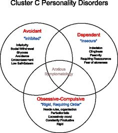 A brief and informal guide to personality disorders https://medicalcontroversy.wordpress.com/2009/12/29/a-brief-and-informal-guide-to-personality-disorders/