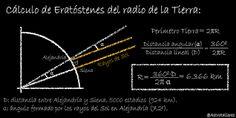 Resultado de imagen de calculo del radio de la tierra de eratostenes