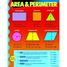 "Chart shows basic geometry formulas and definitions for area and perimeter. Back of chart features reproducible activities, subject information, and helpful tips. 17"" x 22"" classroom size."