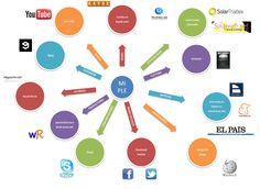 El #diagramaPLE de @ximoelprofe #PLE #PLE_INTEF me gusta ;-)