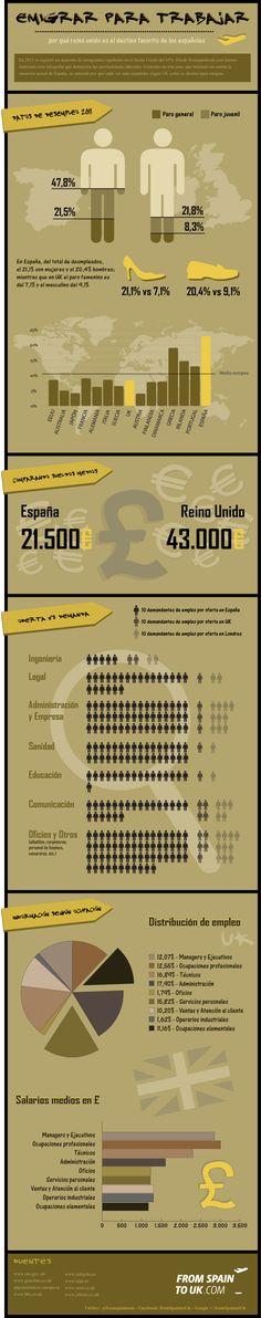Desde fromspaintouk.com hemos elaborado esta infografía que demuestra las oportunidades laborales existentes en este país, que teniendo en cuenta la situación actual de España, se entiende por qué cada vez más españoles eligen UK como su destino para emigrar.