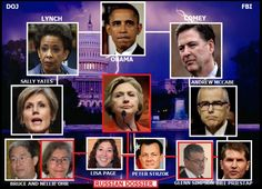 Hillary Clinton campaign in collusion with a British intelligence officer and collusion with the Russian intelligence operators fabricated the lies/fake Trump dossier in an attempt to cause damage to the Donald Trump campaign in collusion with president Obama, attorney general Lynch and FBI director Comey.